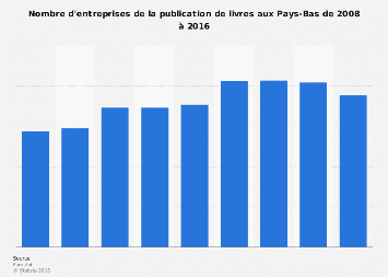 Entreprises de la publication de livres aux Pays-Bas 2008-2016