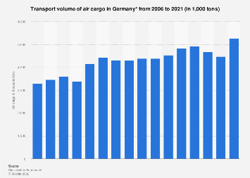 Transport volume of air cargo in Germany from 2006 to 2016