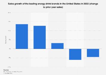 U.S.: sales growth of leading energy drink brands 2017