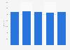 Nombre de salariés des entreprises d'assurance mixte en Slovénie 2008-2012