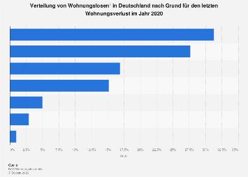 Gründe für den letzten Wohnungsverlust von Wohnungslosen in Deutschland 2015
