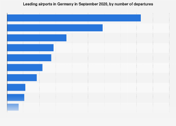 Leading airports in Germany in September 2018, based on departures
