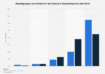 Umfrage unter Kindern zu Hänseleien in der Schule aufgrund guter Schulnoten 2015
