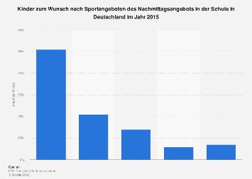 Umfrage unter Kindern zum Wunsch nach Sportangeboten in der Schule Deutschland 2015