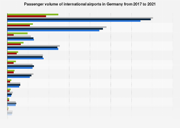 Passenger volume of international airports in Germany in 2015 and 2017