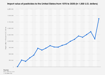 U.S. pesticides import value 1970-2015