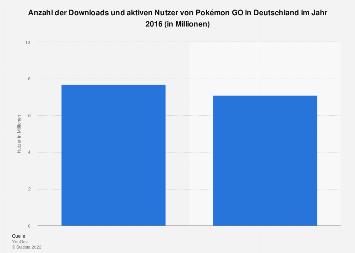 Downloads und aktive Nutzer von Pokémon GO in Deutschland 2016