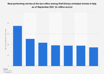 Italy: Walt Disney animated movies with highest box office