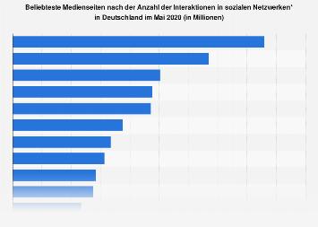 Top 15 Websites nach Interaktionen in sozialen Medien im August 2018