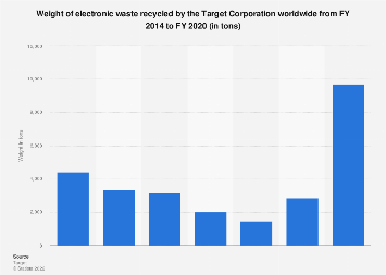 Target's recycled electronic waste 2011-2018