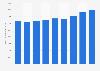 Information et communication : chiffre d'affaires du secteur en Finlande 2008-2016