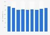 Information et communication : chiffre d'affaires du secteur en Hongrie 2008-2016