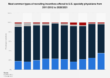U.S. specialty physician most common recruiting incentives 2011-2018