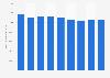 Information et communication : chiffre d'affaires du secteur en Italie 2008-2016