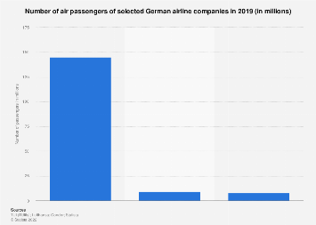 Number of passengers of German airlines in 2016