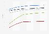 U.S. internet usage penetration 2016-2021, by ethnicity