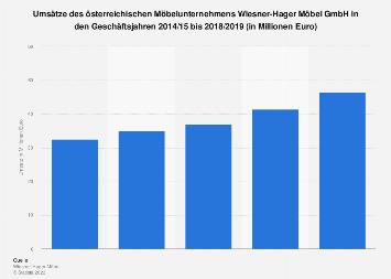 umsatz der unternehmen im deutschen m beleinzelhandel nach jahresumsatzklassen bis 2015 statistik. Black Bedroom Furniture Sets. Home Design Ideas