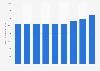 Information et communication : chiffre d'affaires du secteur aux Pays-Bas 2008-2016