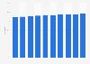 United States internet usage penetration 2017-2023