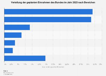 Verteilung der geplanten Einnahmen des Bundes nach Bereichen 2019