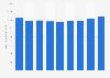 Information et communication : chiffre d'affaires du secteur en Slovénie 2008-2014