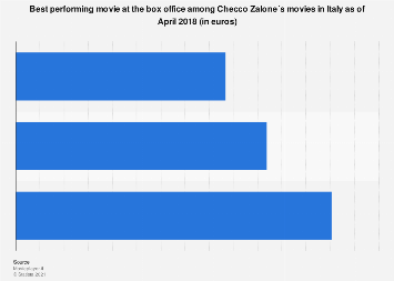 Italy: Checco Zalone movies with highest box office