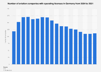 Number of aviation companies in Germany from 2004 to 2018