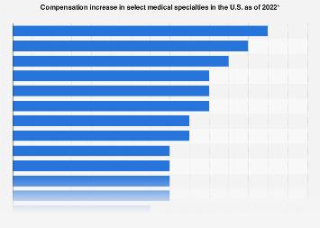 U.S. medical specialties percentage compensation increase 2017-2018