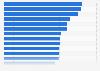 Porcentaje de hogares con smartphone por país en la UE-28 2015