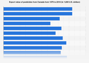 Canadian pesticides export value 1970-2015