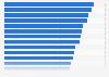 Porcentaje de hogares con aparato reproductor de DVD por país en la UE-28 2015