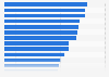 Porcentaje de hogares con aparato reproductor de CD por país en la UE-28 2015