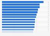 Porcentaje de hogares con ordenador de sobremesa por país en la UE-28 2015