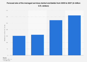 Managed services market size worldwide 2014-2020