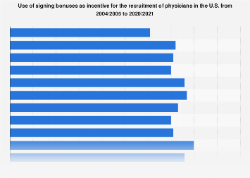 Use of signing bonuses as incentive for the recruitment of U.S. physicians 2016-2018