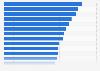Porcentaje de hogares con ordenador portátil por país en la UE-28 2015