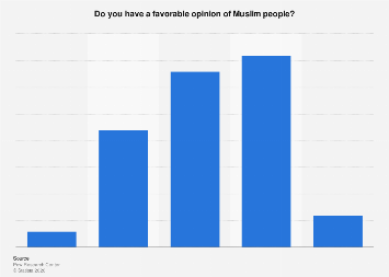 Italy: public opinion about Muslim people 2016