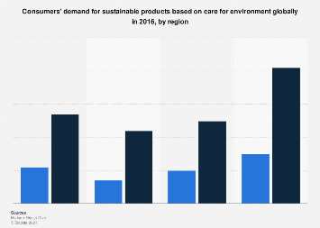 Global environmentally conscious consumers' demand for products 2016, by region