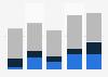 Chiffres d'affaires de Dassault Aviation dans le monde par programme 2014-2017