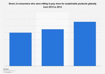 Global consumers' willingness to pay more for sustainable goods 2013-2015