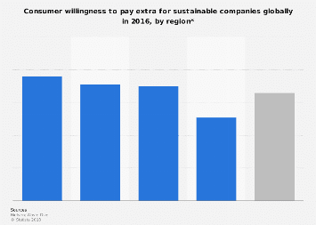 Global willingness to pay extra for companies' sustainability by region 2016