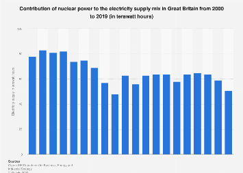 Nuclear power: contribution to the energy mix in Great Britain (GB) 2000-2017