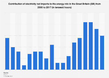 Electricity net imports' contribution to the energy mix in Great Britain 2000-2016