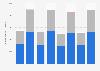 Dassault Aviation: consommation d'énergie mondiale hors kérosène par type 2015-2018