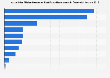 Anzahl der Standorte von Fast-Food-Ketten in Österreich 2015