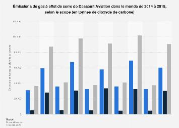 Dassault Aviation: émissions de gaz à effet de serre dans le monde 2014-2017