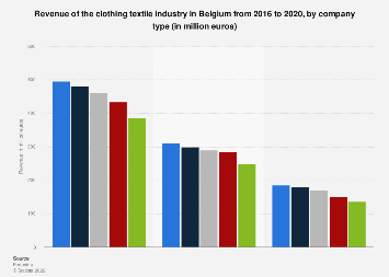 Turnover of the clothing textile industry in Belgium 2016, by company type