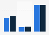 Descarga de aplicaciones de As 2013-2014, por dispositivo/sistema