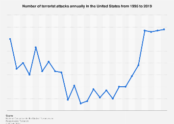 Total number of terrorist attacks in the United States between 1995 and 2016