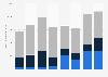 Revenus mondiaux par programmes de la société mère de Dassault Aviation 2011-2018